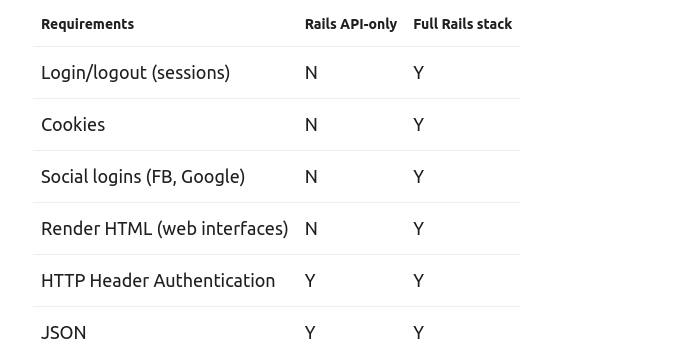 Is going with Rails API-only the best suitable alternative for your use case?